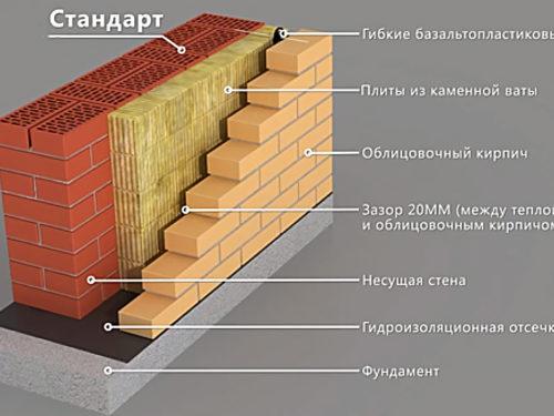 Идеальные стены — здоровый дом