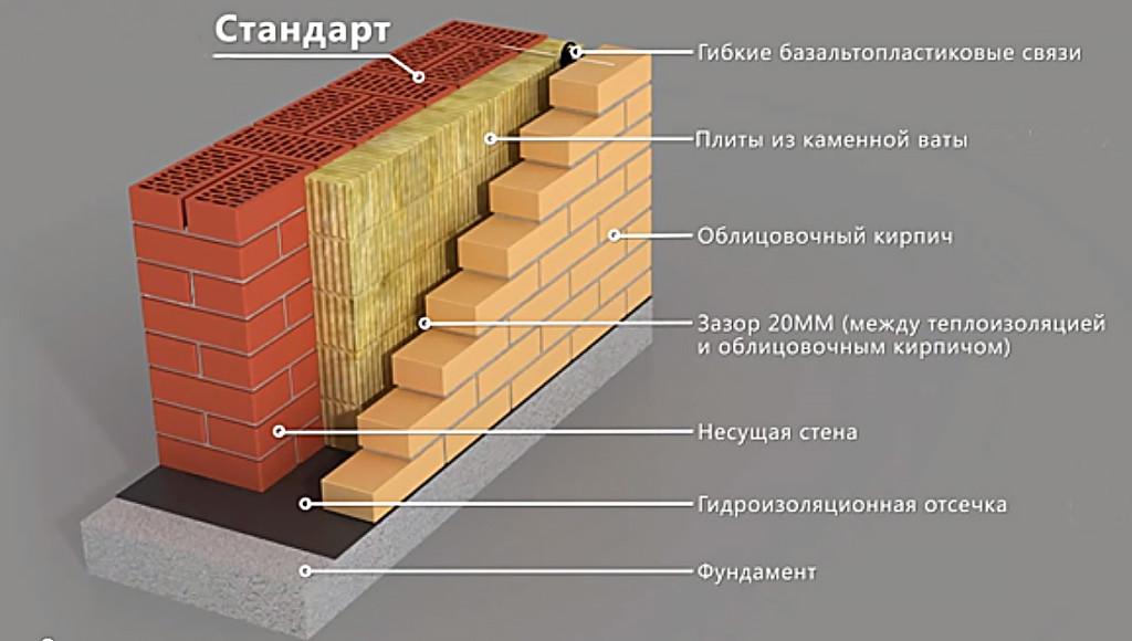 идеальная стена