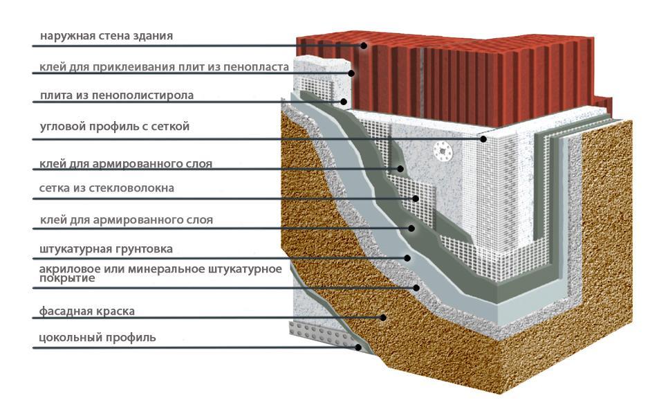 Технология утепление фасадов
